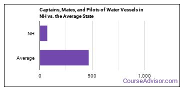 Captains, Mates, and Pilots of Water Vessels in NH vs. the Average State