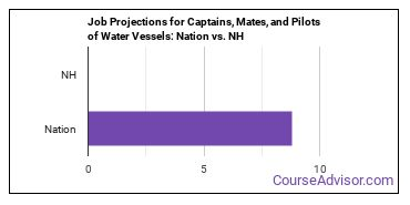 Job Projections for Captains, Mates, and Pilots of Water Vessels: Nation vs. NH