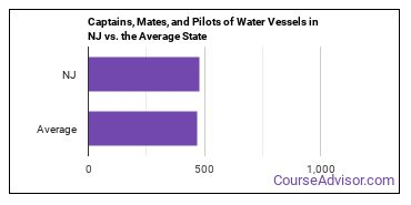 Captains, Mates, and Pilots of Water Vessels in NJ vs. the Average State
