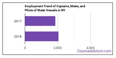 Captains, Mates, and Pilots of Water Vessels in NY Employment Trend