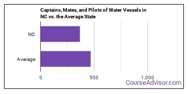 Captains, Mates, and Pilots of Water Vessels in NC vs. the Average State