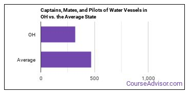 Captains, Mates, and Pilots of Water Vessels in OH vs. the Average State