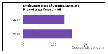 Captains, Mates, and Pilots of Water Vessels in OH Employment Trend