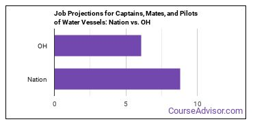 Job Projections for Captains, Mates, and Pilots of Water Vessels: Nation vs. OH