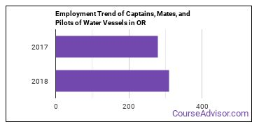 Captains, Mates, and Pilots of Water Vessels in OR Employment Trend