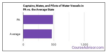 Captains, Mates, and Pilots of Water Vessels in PA vs. the Average State