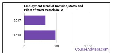 Captains, Mates, and Pilots of Water Vessels in PA Employment Trend