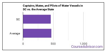Captains, Mates, and Pilots of Water Vessels in SC vs. the Average State