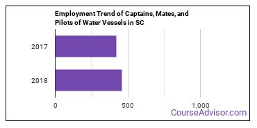 Captains, Mates, and Pilots of Water Vessels in SC Employment Trend