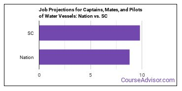 Job Projections for Captains, Mates, and Pilots of Water Vessels: Nation vs. SC