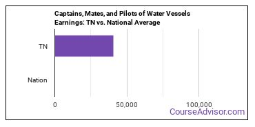 Captains, Mates, and Pilots of Water Vessels Earnings: TN vs. National Average