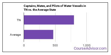Captains, Mates, and Pilots of Water Vessels in TN vs. the Average State