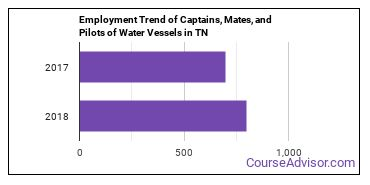 Captains, Mates, and Pilots of Water Vessels in TN Employment Trend