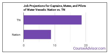 Job Projections for Captains, Mates, and Pilots of Water Vessels: Nation vs. TN
