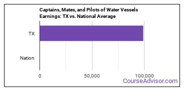 Captains, Mates, and Pilots of Water Vessels Earnings: TX vs. National Average