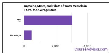 Captains, Mates, and Pilots of Water Vessels in TX vs. the Average State