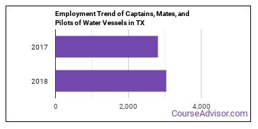 Captains, Mates, and Pilots of Water Vessels in TX Employment Trend