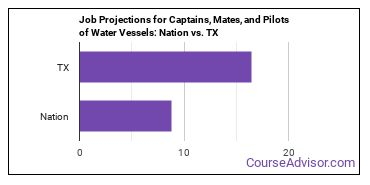 Job Projections for Captains, Mates, and Pilots of Water Vessels: Nation vs. TX