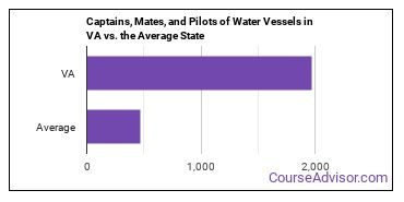 Captains, Mates, and Pilots of Water Vessels in VA vs. the Average State