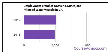 Captains, Mates, and Pilots of Water Vessels in VA Employment Trend