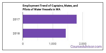Captains, Mates, and Pilots of Water Vessels in WA Employment Trend