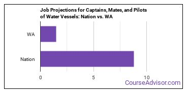 Job Projections for Captains, Mates, and Pilots of Water Vessels: Nation vs. WA