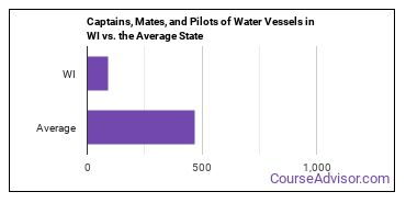 Captains, Mates, and Pilots of Water Vessels in WI vs. the Average State