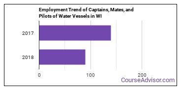 Captains, Mates, and Pilots of Water Vessels in WI Employment Trend