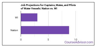 Job Projections for Captains, Mates, and Pilots of Water Vessels: Nation vs. WI