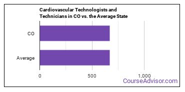 Cardiovascular Technologists and Technicians in CO vs. the Average State