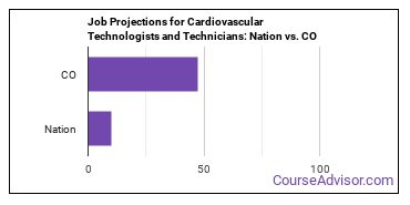 Job Projections for Cardiovascular Technologists and Technicians: Nation vs. CO