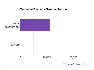 Technical Education Teacher Sectors