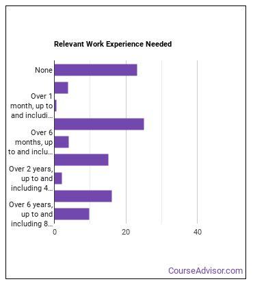 Technical Education Teacher Work Experience