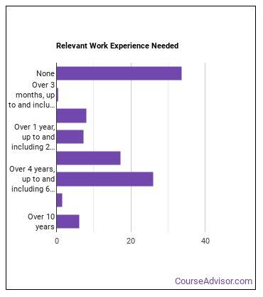 Technical Education High School Teacher Work Experience