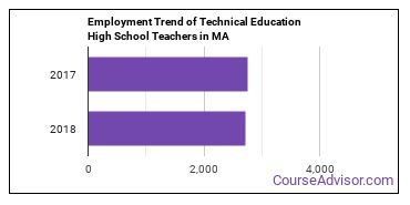 Technical Education High School Teachers in MA Employment Trend