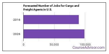 Forecasted Number of Jobs for Cargo and Freight Agents in U.S.