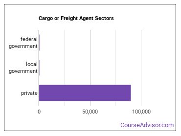 Cargo or Freight Agent Sectors