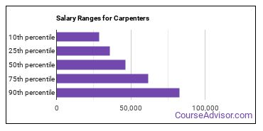 Salary Ranges for Carpenters