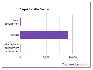 Carpet Installer Sectors