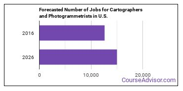 Forecasted Number of Jobs for Cartographers and Photogrammetrists in U.S.