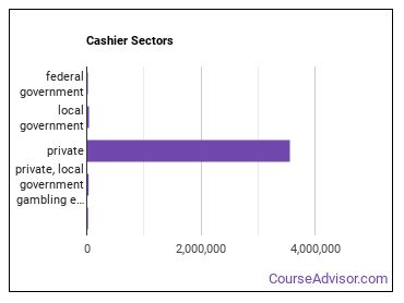Cashier Sectors