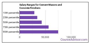 Salary Ranges for Cement Masons and Concrete Finishers