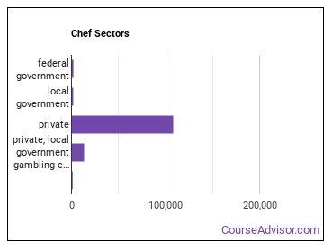 Chef Sectors