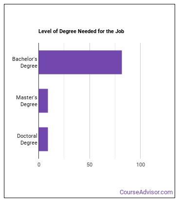 Chemical Engineer Degree Level