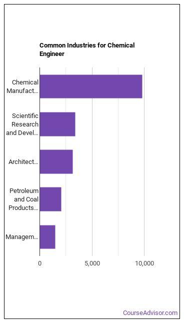 Chemical Engineer Industries