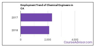 Chemical Engineers in CA Employment Trend