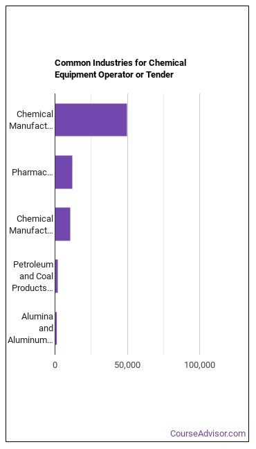 Chemical Equipment Operator or Tender Industries