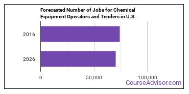 Forecasted Number of Jobs for Chemical Equipment Operators and Tenders in U.S.