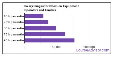 Salary Ranges for Chemical Equipment Operators and Tenders