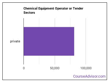 Chemical Equipment Operator or Tender Sectors